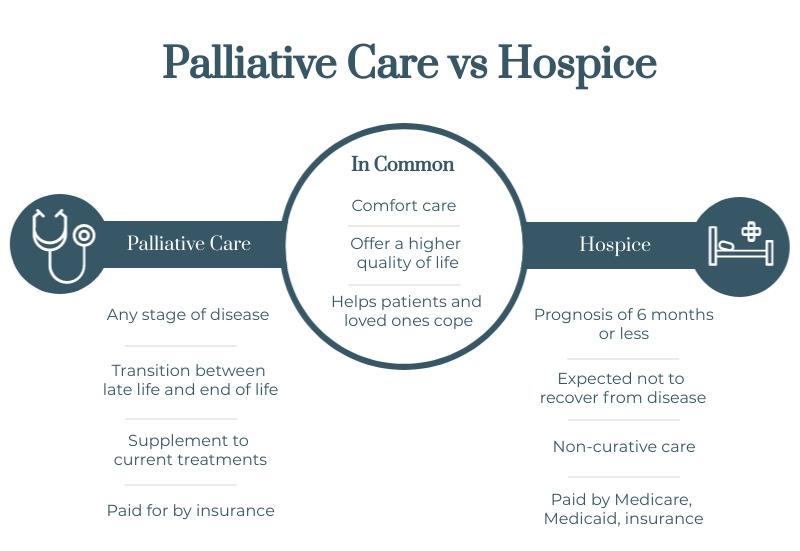 infographic of palliative care vs hospice